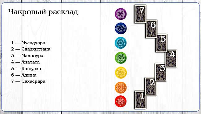 Диагностика чакр на 7 карт таро: Diagnostika-chakr-na-starshix-arkanax-jpg